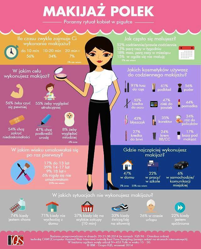 Makijaż Polek wdomu nakażdą okazję Wizaż Kobiety Infografika