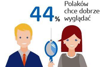 Jak Polki dbają o urodę Kosmetyki pielęgnacja ciała dobre pierwsze wrażenie Wygląd zewnętrzny znaczenie dla kobiet