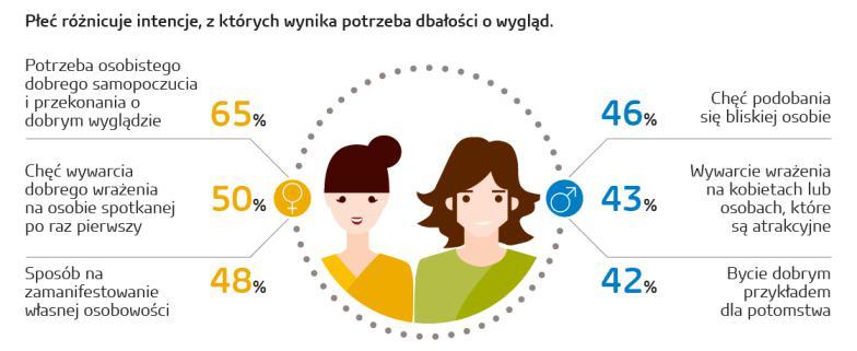 Kosmetyki pielęgnacja urody dobre pierwsze wrażenie samopoczucie Czywygląd zewnętrzny jest ważny dla kobiet badanie